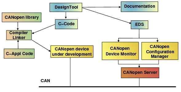 Port CAN-designflow