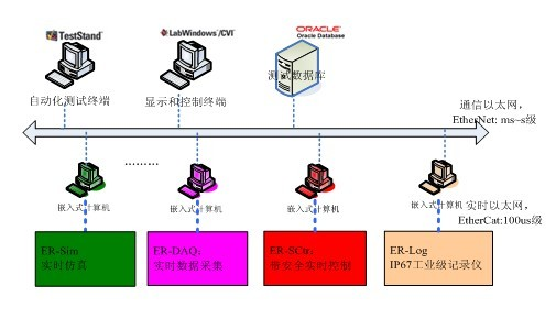 EtherRT_电气实验室解决方案