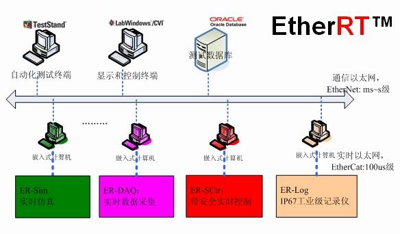 EtherRT Realtime Simulation Sys