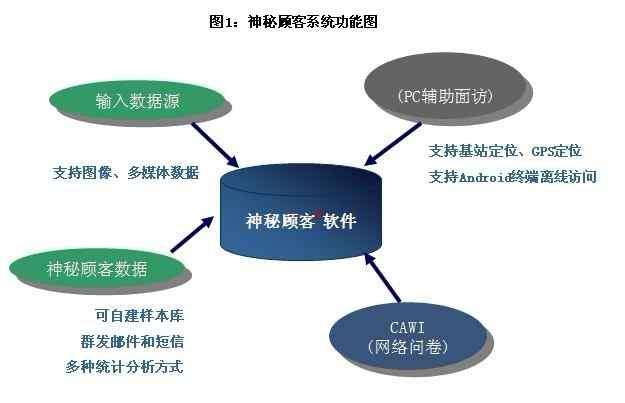 Robtester-临床数据采集系统EDC