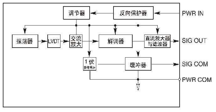 gcd-se借助单端8.5到25.0伏直流电输入工作.