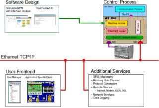 ER-Sim_基于实时以太网的仿真系统