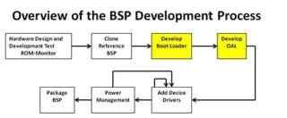 x86_BSP_Driver