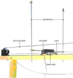 多阶倒立摆实验控制系统