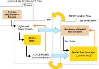 SCADE基础功能模块