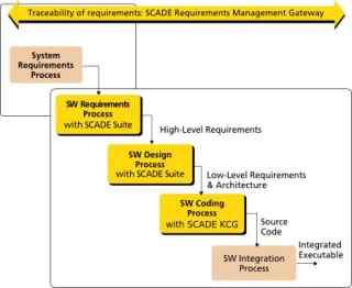 SCADE_KCG(代码生成器)