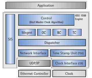 IEEE_1588_-2008_PTP协议软件_V2