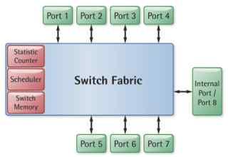 Altera FPGA 的以太网交换机IP核