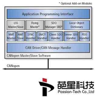 IXXAT-CANopen-从站协议堆-支持Cia301-Cia303-Cia305-Cia402等