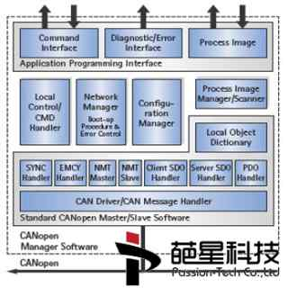 CANopen_Master_Slave_Stack_代码