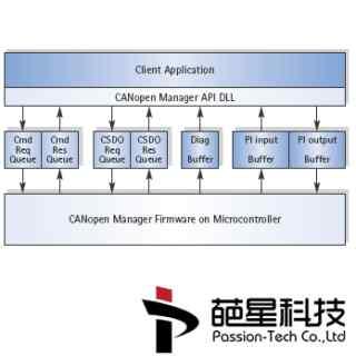 IXXAT-CANopen-Master-API-主站API-开发包