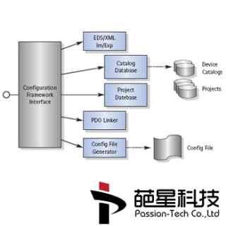 CANopen_Framework配置管理