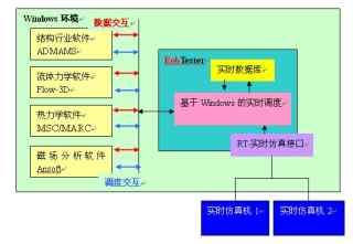 飞机发动机控制器FADEC分布式多学科仿真测试系统整体解决方案