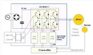 交流永磁同步电机RCP应用方案