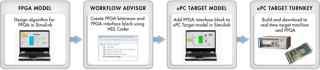 xPC-fpag建模和应用