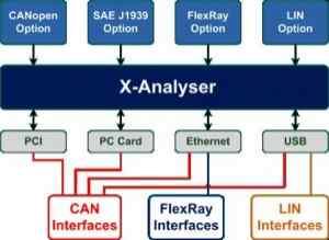 X-Analyser 主要功能