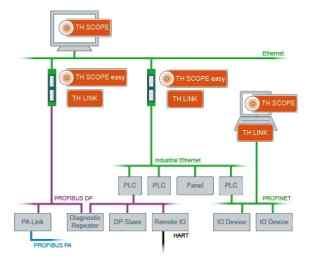 TH SCOPE_工业网络诊断软件