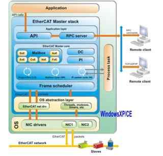 KPA_EtherCAT_Windows主站
