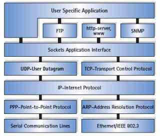 NicheStack_TCP_ IP协议软件