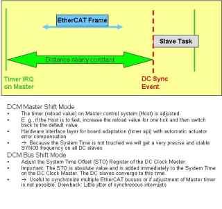 Class-A---Master-Synchronization-(DCM)