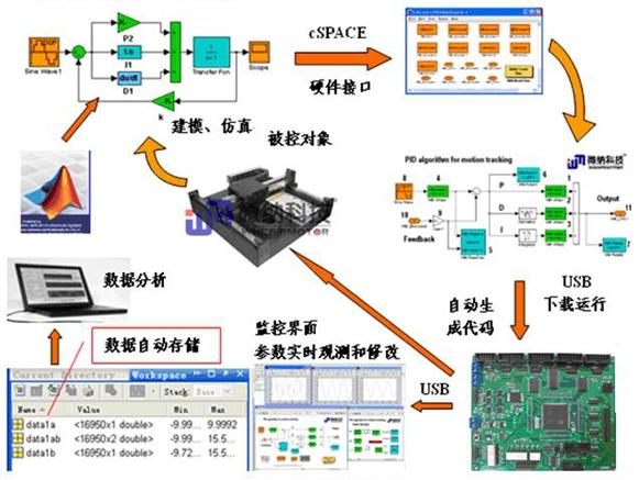 EtherRT-Box控制系统