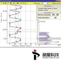 RA Measurement&Calibration&Diagn
