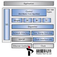 Protocol software