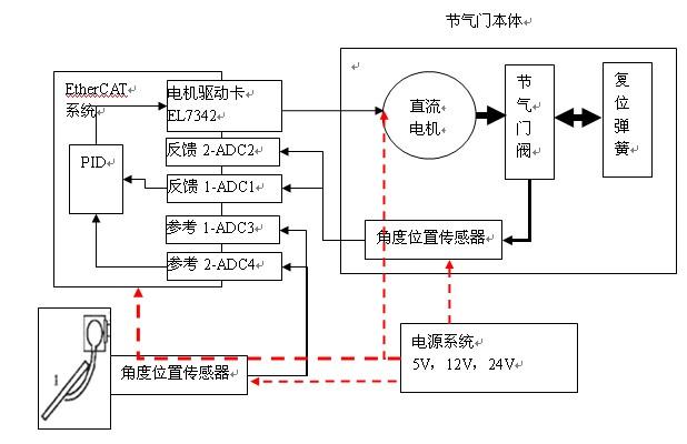 roblab电子节气门系统介绍