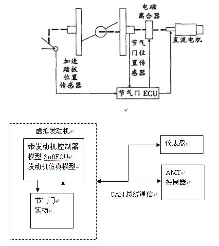 pxf0607-roblab电子节气门系统介绍