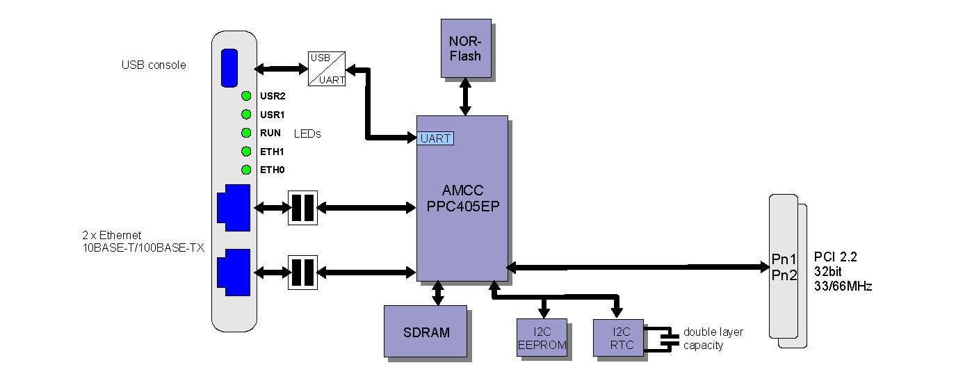 EtherCAT从站PCI板卡