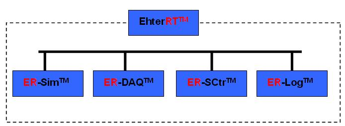 EhterRT实时仿真,测试,数据采集,设备控制,记录仪整体解决方案