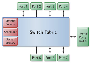Ethernet Layer 2 Switch IP Core Family for Altera FPGAs