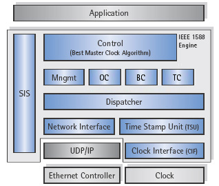 IEEE 1588-2008 PTP Protocol Software - V2