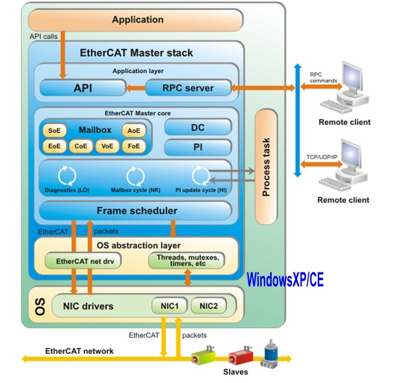 KPA EtherCAT Windows Master