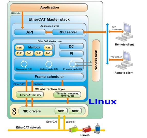 KPA EtherCAT Linux Master