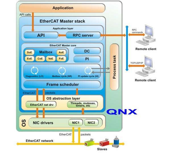 KPA EtherCAT QNX Master
