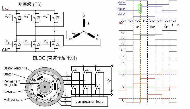 DC brushless motor RCP solution